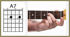 Reference for an A7-chord.